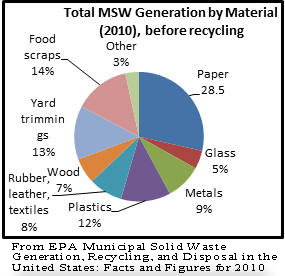 From EPA Municipal Solid Waste Generation, Recycling, and Disposal in the United States: Facts and Figures for 2010